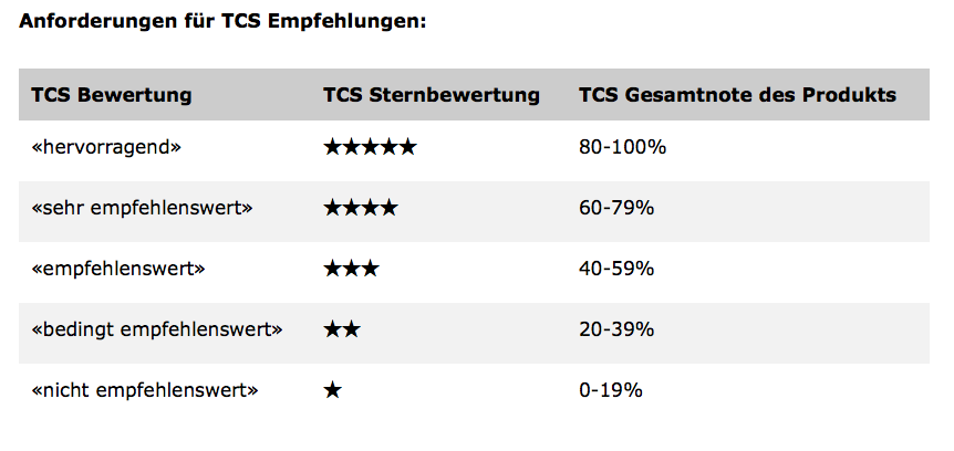 Winterreifen-Test TCS 2014