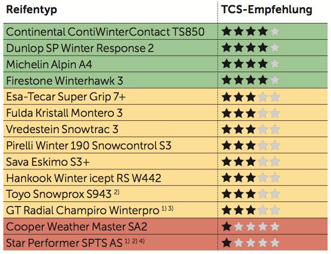 TCS Winterreifen-Test 2014 175/65 R14 82 T
