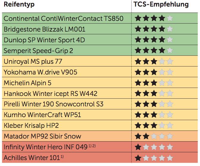 TCS Winterreifen-Test 2014 - 195/65 R15 91 T