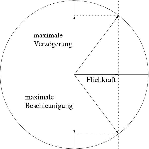Kammscher_Kreis