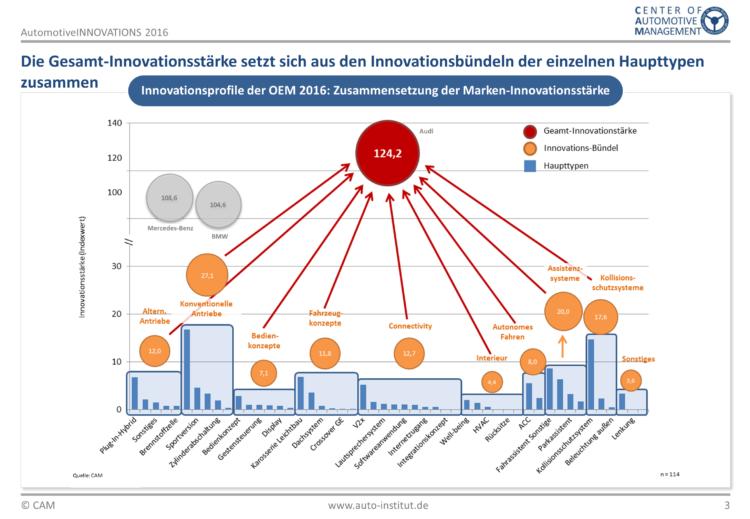4x4Schweiz-Know-how: Center of Automotive Management (CAM) Innovationsstudie