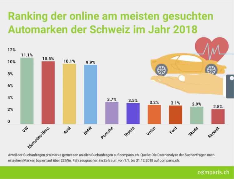 Ranking_Automarken_2018_Schweiz